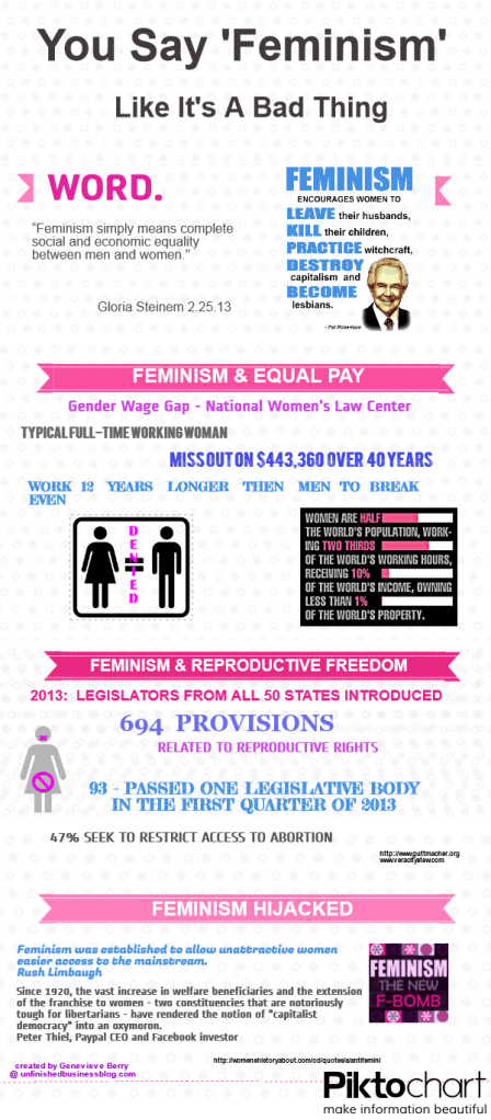 Infograph about Feminism